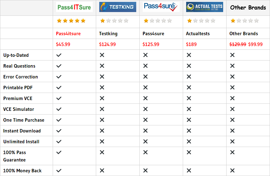 pass4itsure 200-355 dumps