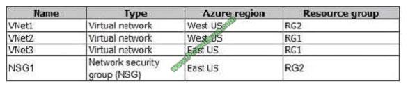 pass4itsure az-103 exam question q10