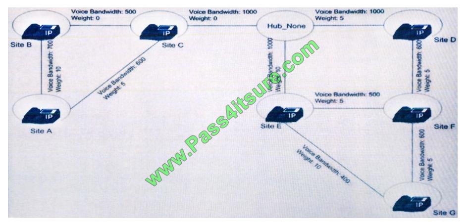 Pass4itsure Cisco 400-051 exam questions q13