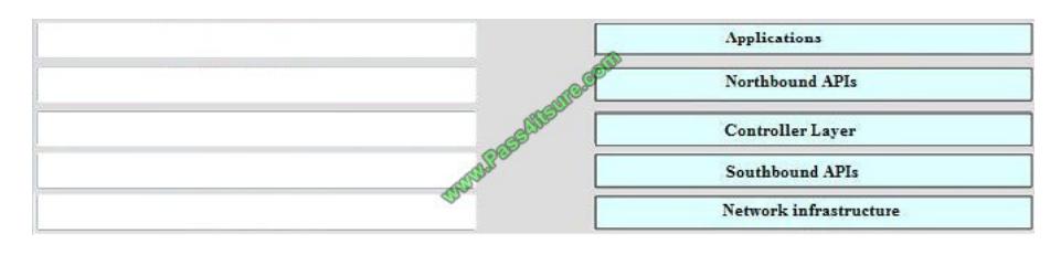 Pass4itsure Cisco 400-051 exam questions q8-2
